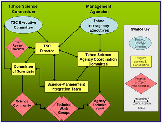 TSC Diagram